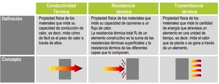 propiedades materiales de rehabilitación