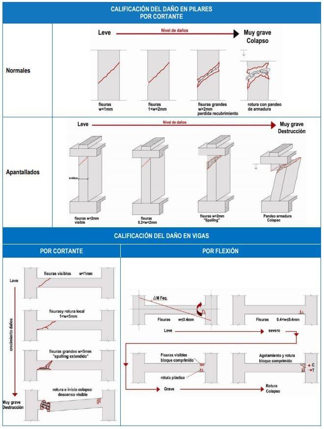 calificación daños estructurales por sismo