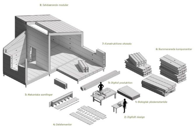 casa bio modular