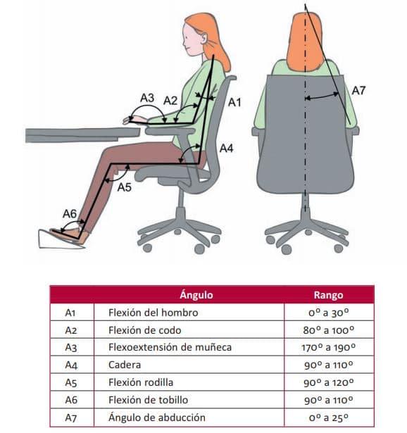 como sentarse en la oficina
