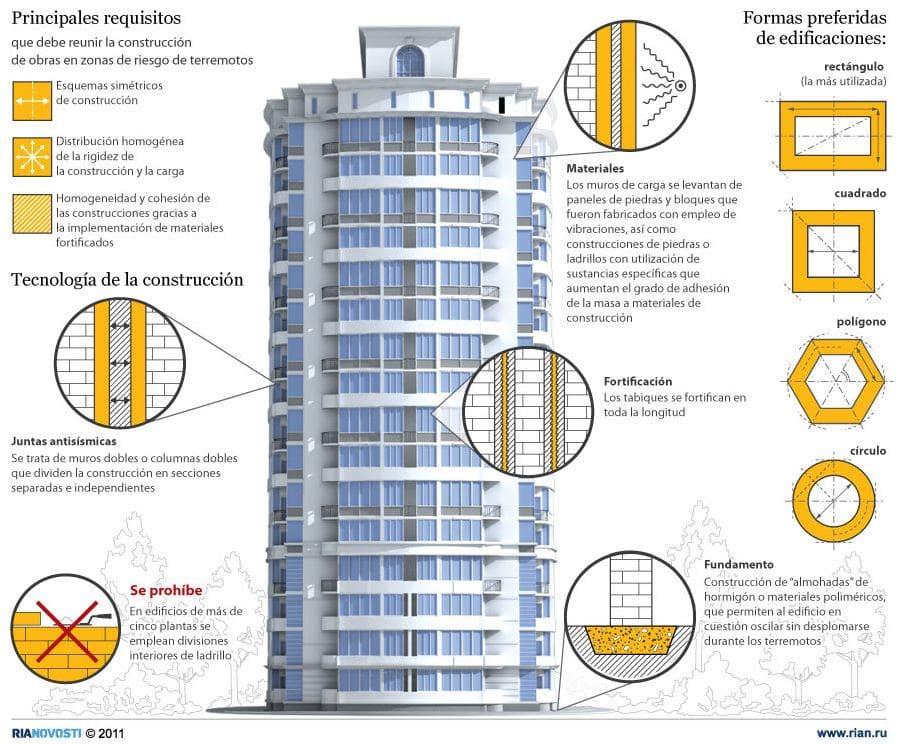 edificios resistentes sismos