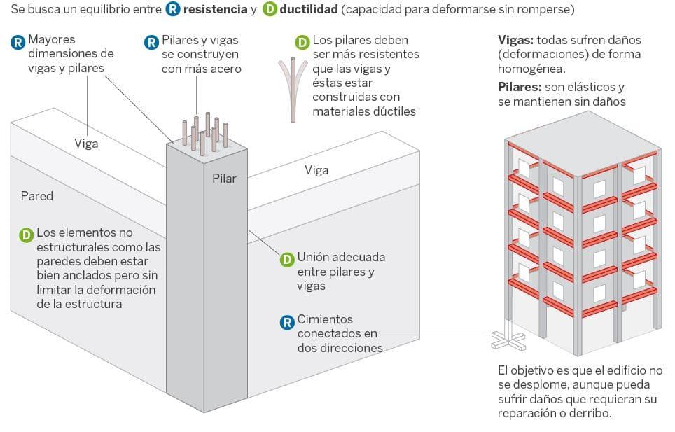 edificios sismoresistentes