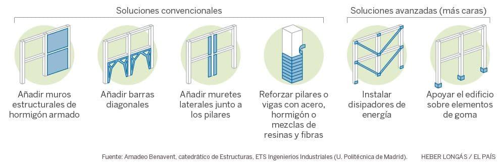 estructuras antisísmicas en edificios
