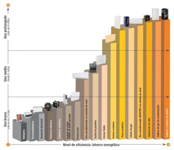 cuál sistema calefacción más eficiente