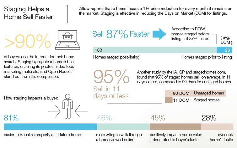 ventas más rapidas home stagning