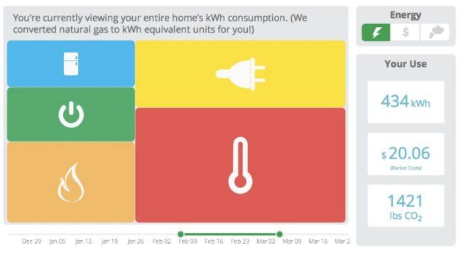 ahorrar en la electricidad