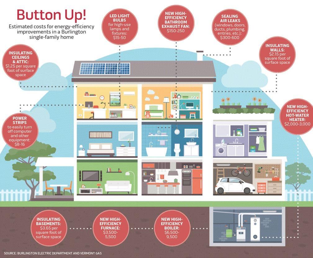 infografia mejora de la eficiencia energetica