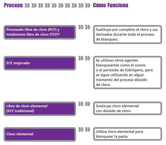 procesos de blanqueo papel