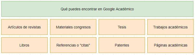 qué hay en google académico
