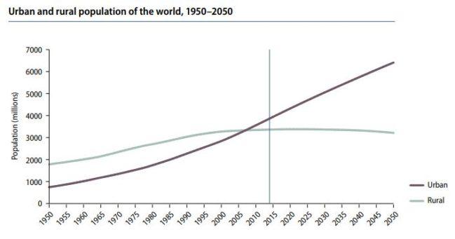 aumento de la población urbana