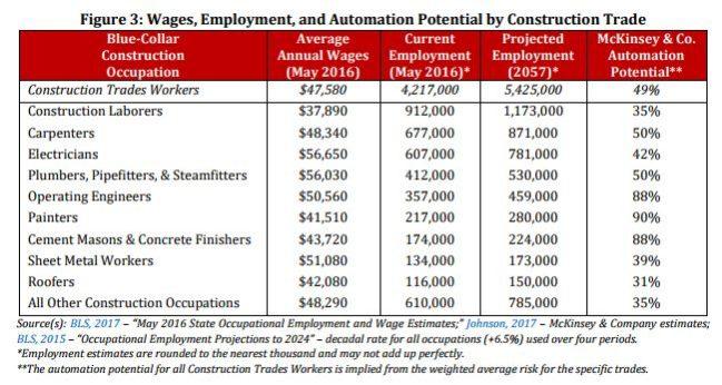 automatizacion sector construccion
