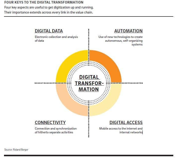 claves digitalización construcción
