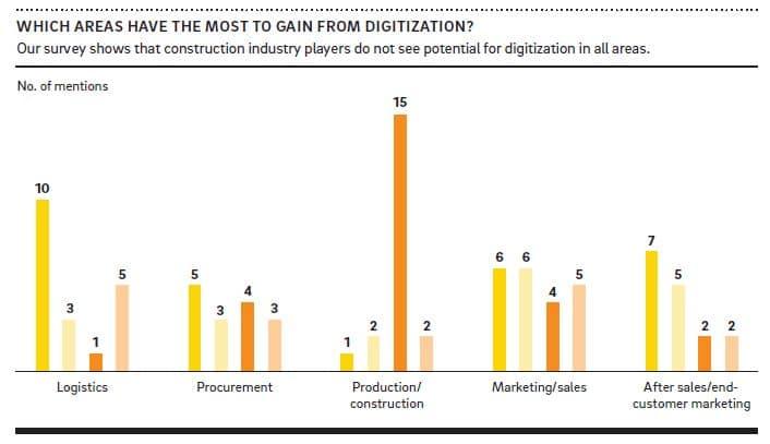 construcción digital