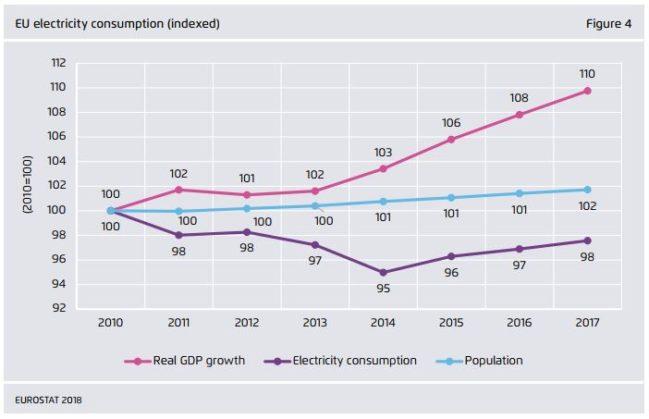 consumo eléctrico en europa