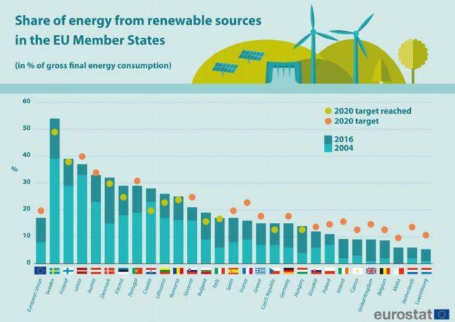cumplimiento de las renovables 2018