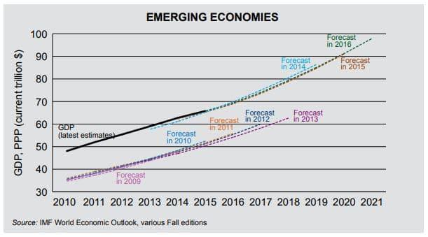 economías emergentes