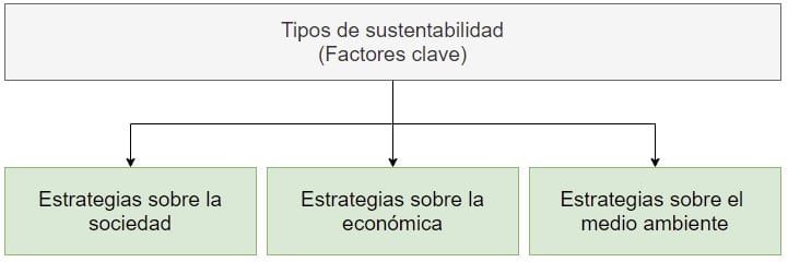 factores clave sustentabilidad