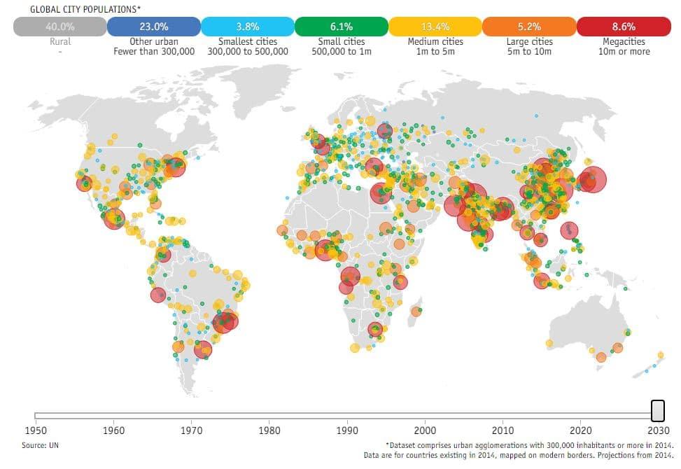futuro de la población mundial