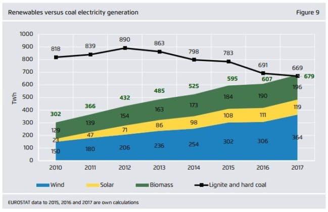 gráfica carbón en europa