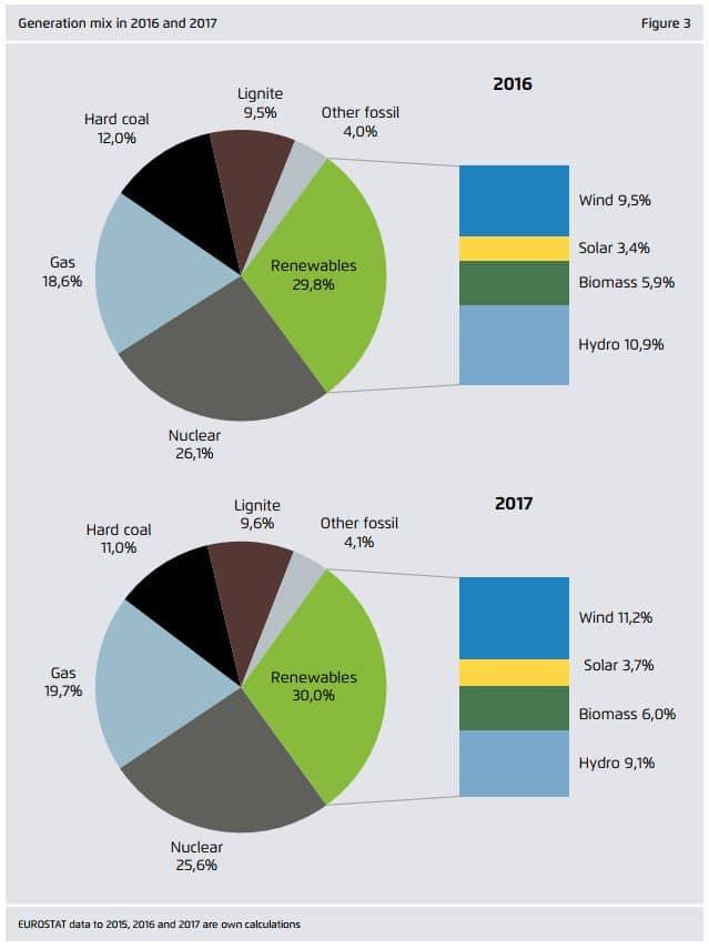 gráfica energía europa 2018