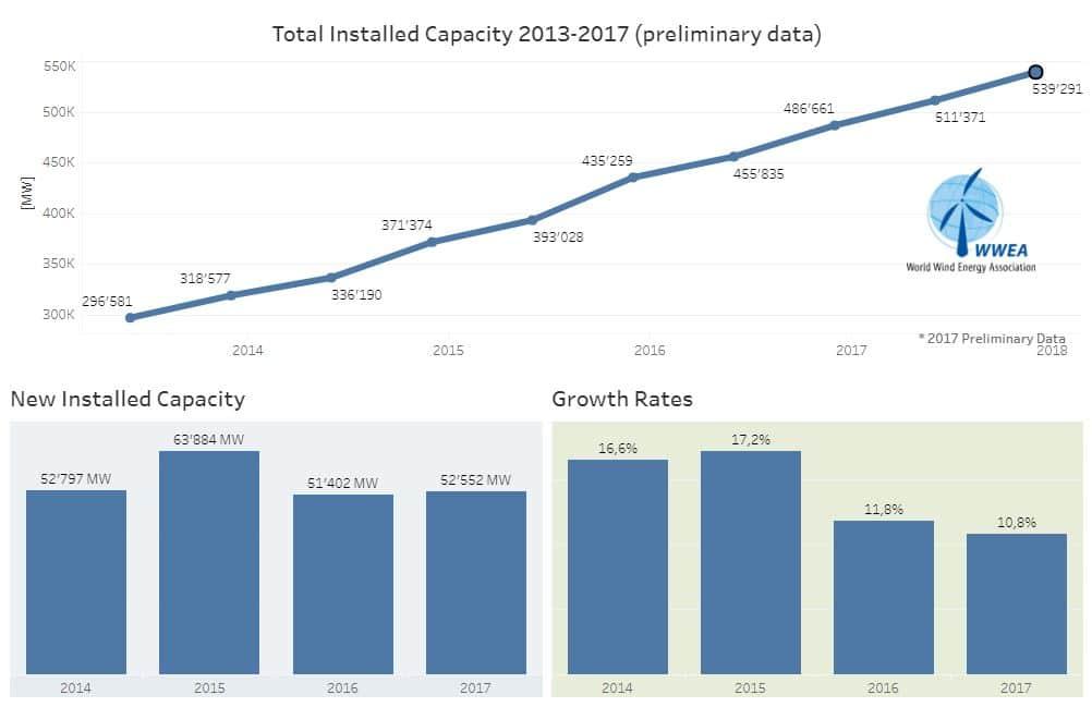 capacidad eólica 2018