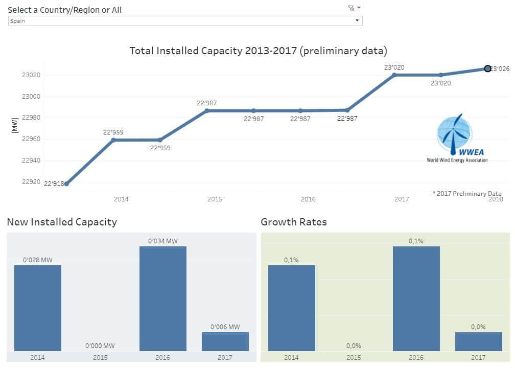 capacidad eólica españa