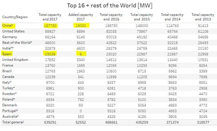 capacidad instalada eólica países