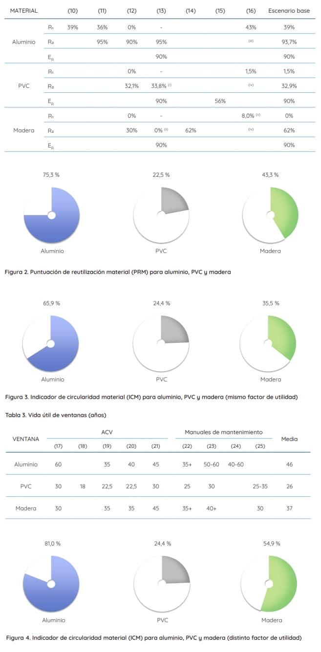 comparativa ecológica aluminio pvc
