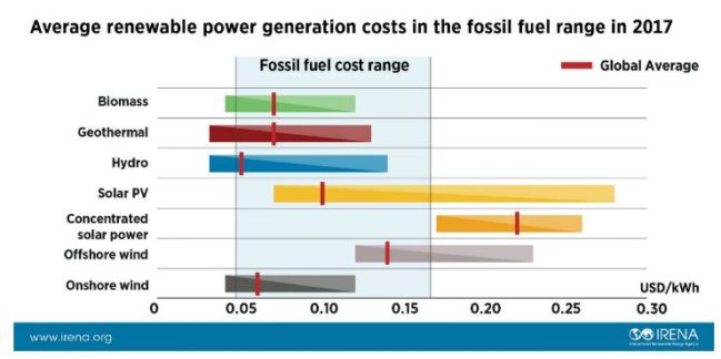 costes energía
