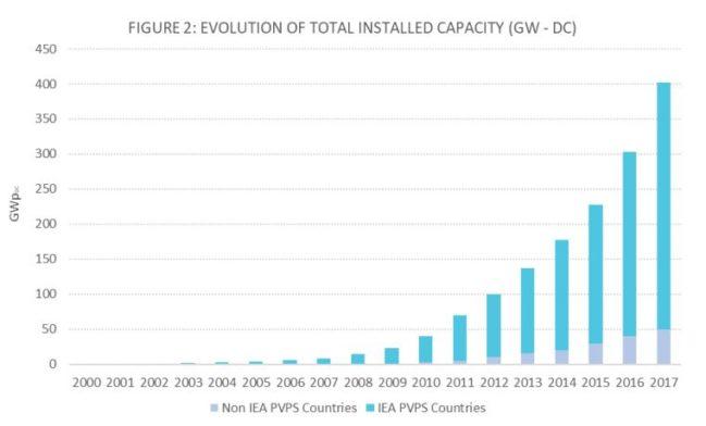 capacidad solar instalada