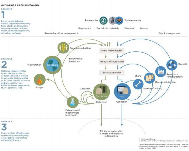 economía circular azul