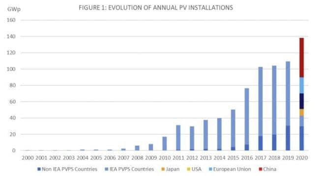 evolución capacidad solar instalada