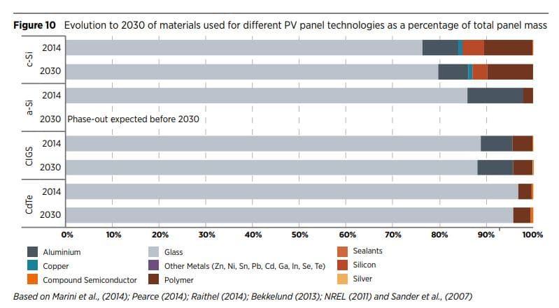 evolución del material paneles solares