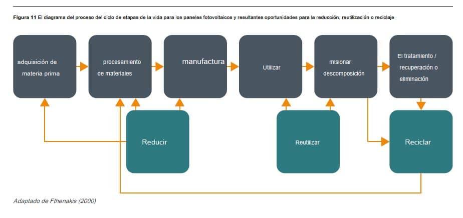proceso reciclado paneles solares