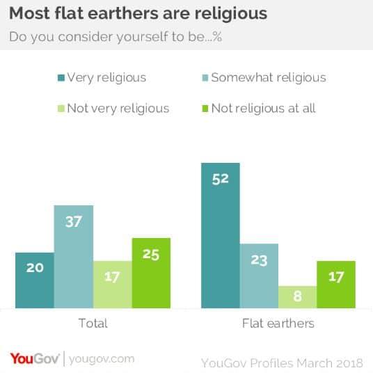 tierra plana religión
