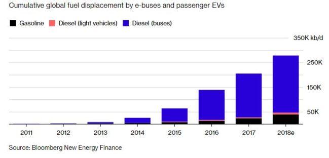 combustible autobús eléctrico