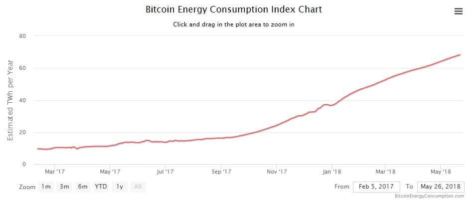 consumo de energía bitcoin