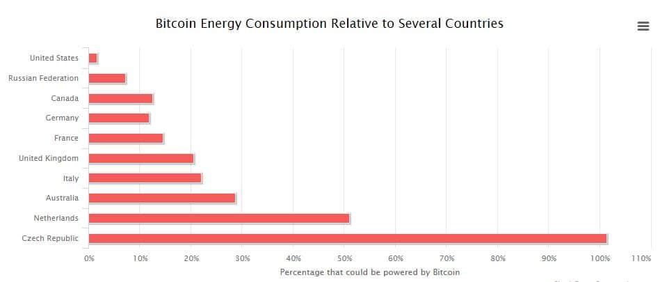 consumo energía criptomonedas por paises