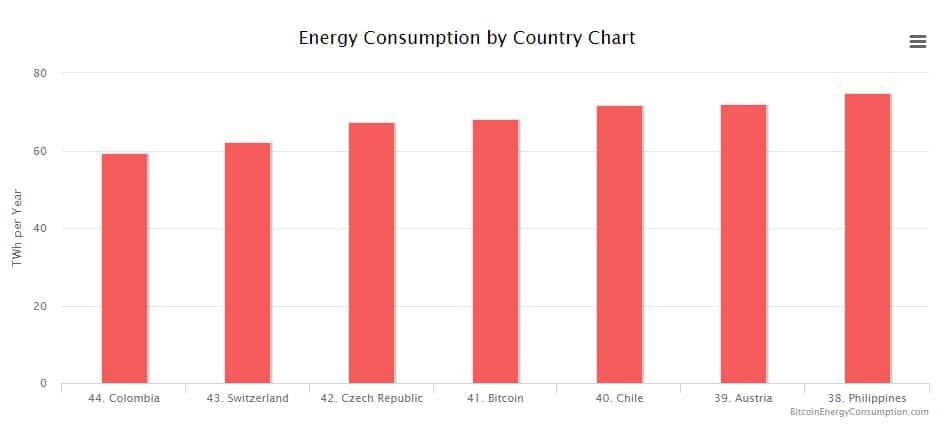 consumo energia criptomonedas