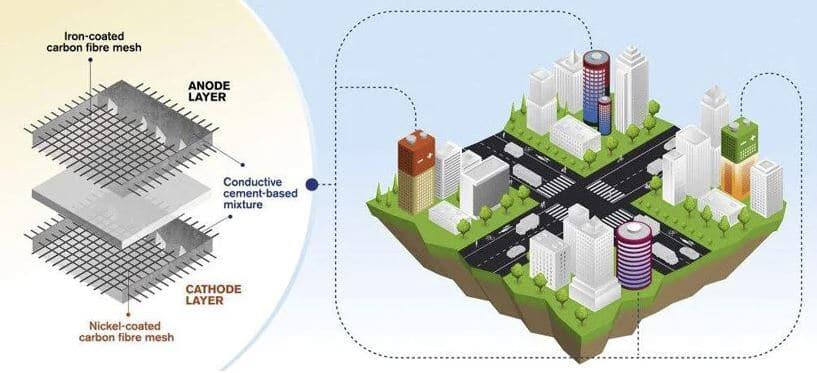 edificios que almacenan la energía
