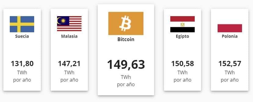 gasto energético mundial bitcoin