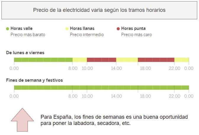 analizar tarifa eléctrica más baja