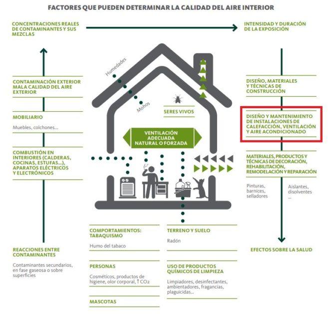 calidad aire interior vivienda salud pesonas