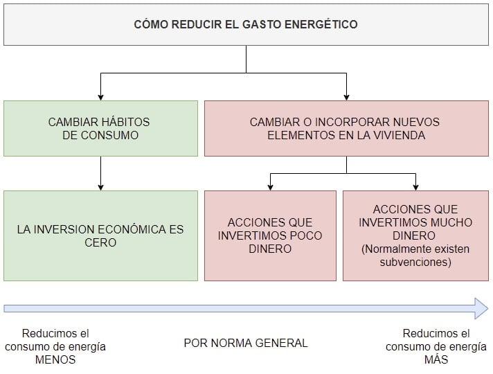 cómo reducir gasto energético casa y vivienda