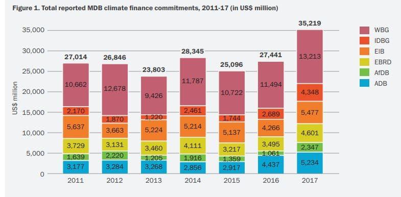 financiación del cambio climático