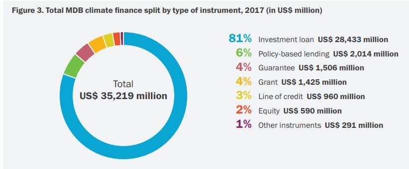 préstamos de inversión cambio climatico