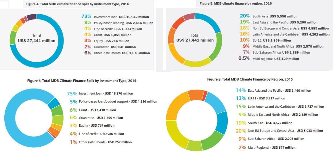 resumen financiación dinero clima