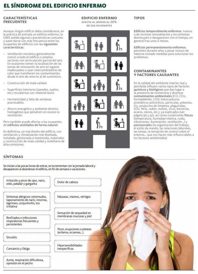efectos síndrome del edificio enfermo