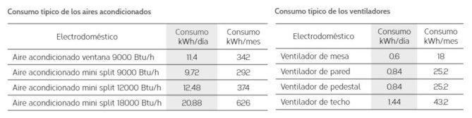 consumo medio ventiladores