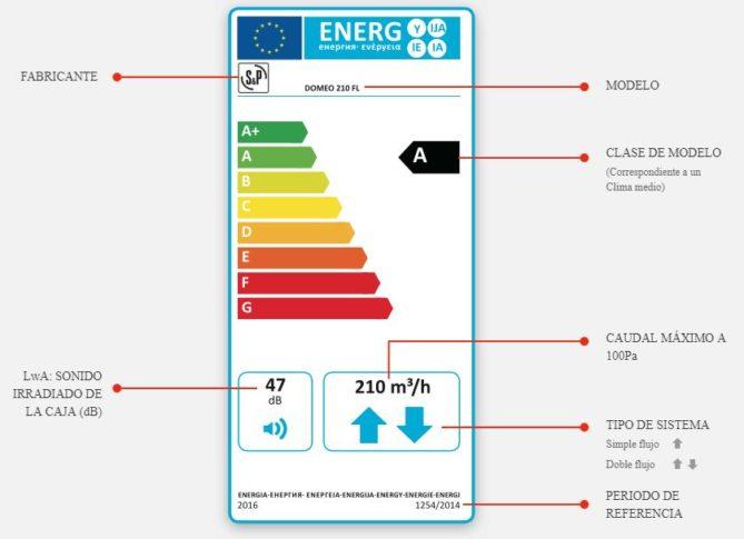 etiqueta energético de ventiladores